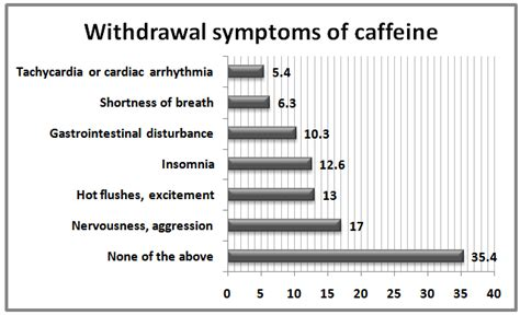 Symptoms Of Detoxing From Caffeine by Prevalence Of Caffeinated Beverage Consumption By