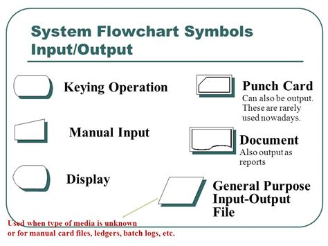 system flowchart symbols document flowcharts source wilkinson ch ppt