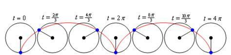 cycloid diagram cycloid curve