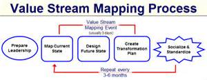 Free Value Mapping Template by Value Mapping Template Value Map