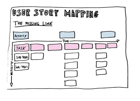 agile user story template examples  explanation