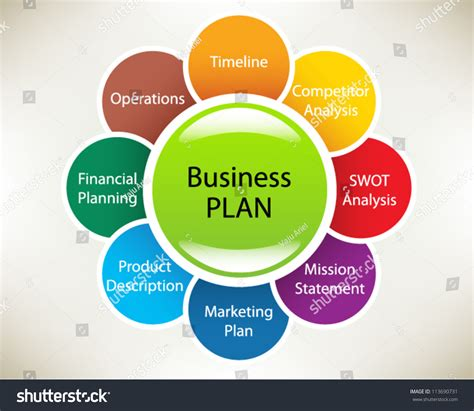 plan image business plan sphere timeline operations financial stock