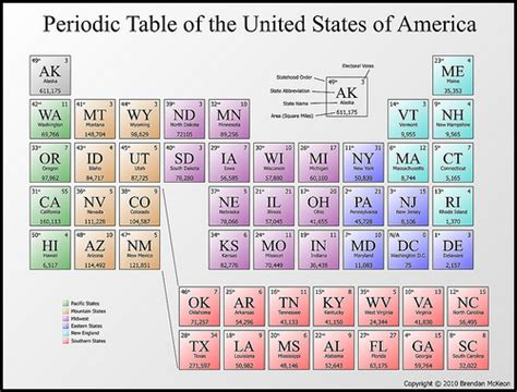 periodic table of the usa flickr photo sharing