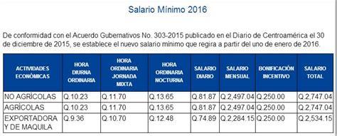 salario mnimo en guatemala 2016 transdoc noticias nacionales diciembre 28 mi 233 rcoles