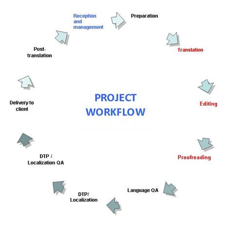 project management workflow tools workflow quality it translations