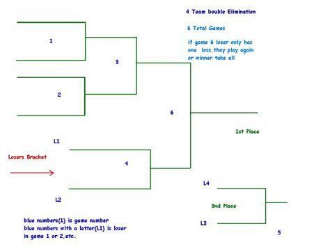 4 teams double elimination