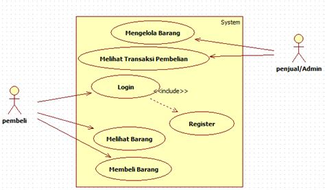 cara membuat use case diagram contoh use case diagram bencerdas