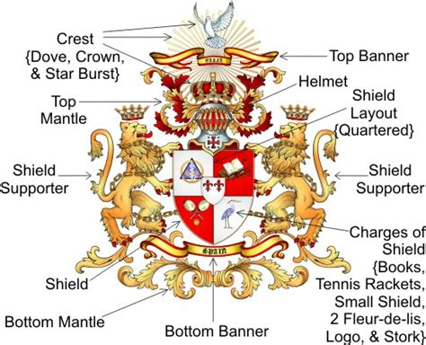 coat of arms color meanings design your own coat of arms symbol or company logo