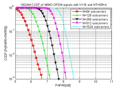 Ofdm Mimo Research Paper by Wireless Communications From Systems To Silicon Ppt Ti Research Ofdm Systems Gnu Radio