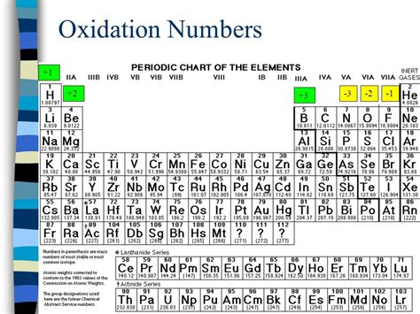 printable periodic table with oxidation numbers periodic table 187 oxidation numbers periodic table