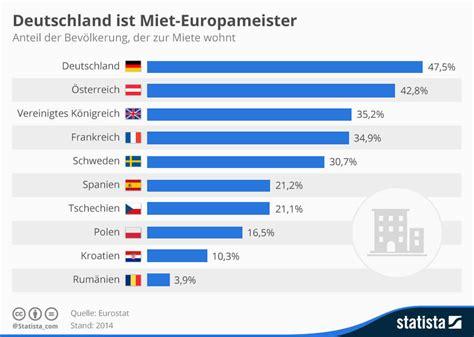 wohnung mieten deutschland wohnen in deutschland lieber mieten statt kaufen agitano