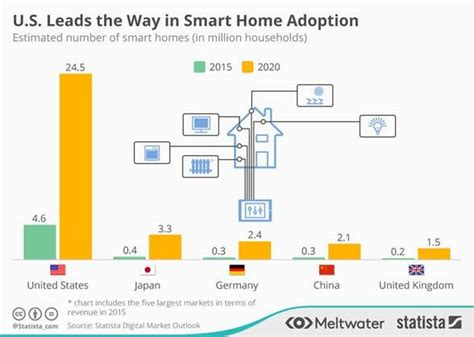 digital persuasion sell smarter in the modern marketplace books no breakthrough for the smart home market in the uk