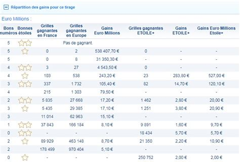 Euromillion Grille Gain by Resultat Euromillion Tirage Du Mardi 5 D 233 Cembre 2017