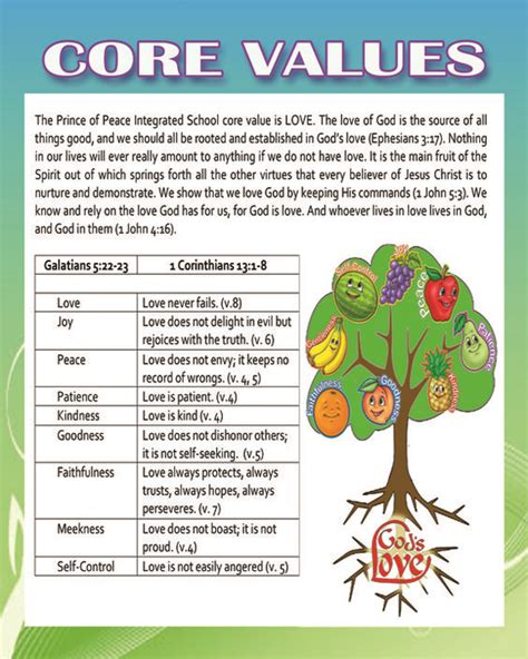 7 fruits in the bible free fruits of the spirit lessons to god and