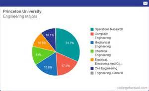 Of Undergraduate Majors Info On Engineering At Princeton Grad Salaries
