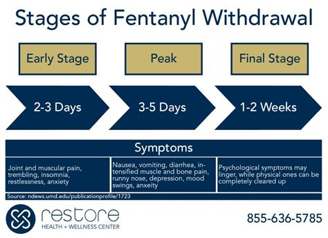 Fentanyl Detox With Suboxone by Lortab Withdrawal Day 1