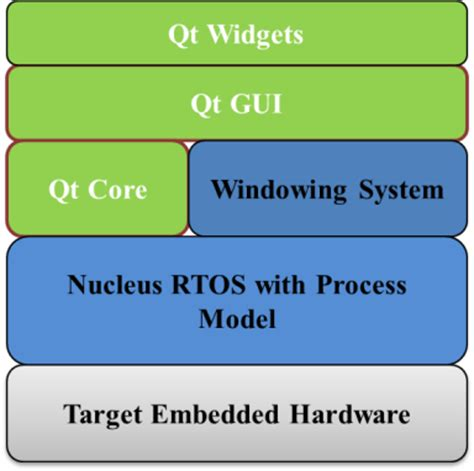 qt layout system nucleus add on for the qt framework mentor graphics