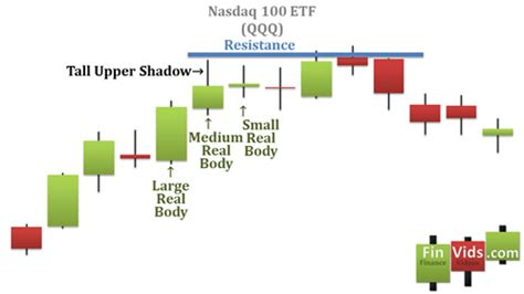 candlestick pattern android free forex charts for android top free online currency
