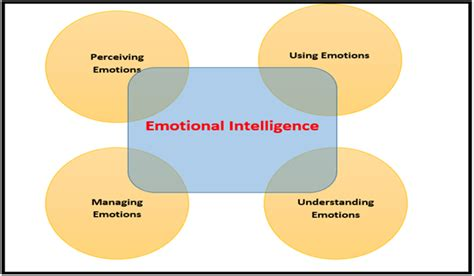 intelligence concept map what is intelligence emotional intelligence concepts