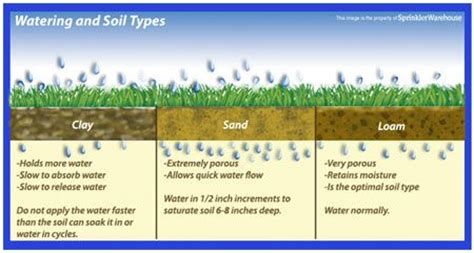 types of garden soil irrigation helps tutorials how to determine your soil