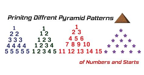 javarevisited design pattern java program to print pyramid pattern of stars and numbers