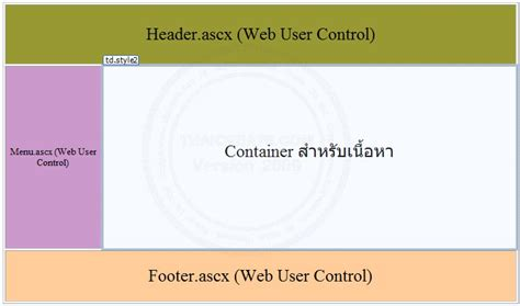 layout of web page is controlled by asp net ก บแนวค ดการออกแบบ webpage การวาง layout