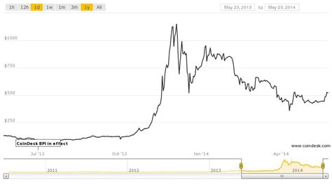 Bitcoin Stock Chart 2 by Bitcoin Chart Chart Annotated History Of Bitcoin