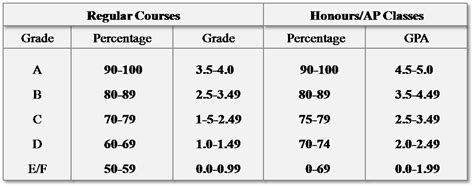 Is A 3 5 Gpa Low For Mba by Calculate Gpa Your Gpa Calculator