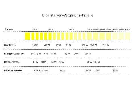 20w Led Wieviel Watt by Umr 252 Sten Halogen Auf Led Leuchtmittel Reicheltpedia