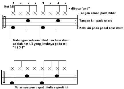 cara menulis not balok kres tongkrongan anak musik ingin jago bermain drum
