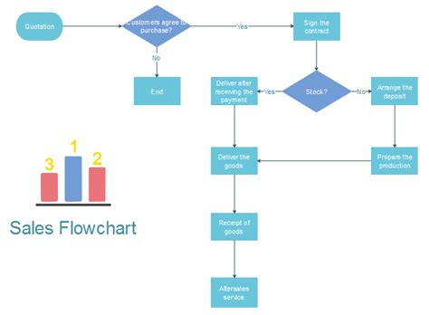 flowchart sles how to create a sales process flowchart