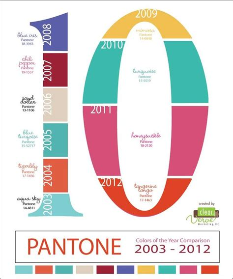 pantone unveils two colors of the year for 2016 17 best images about learning about colors infographics