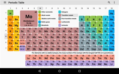 fresh periodic table of elements with everything labeled