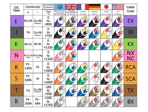 k type thermocouple table thermocouple colour chart codes