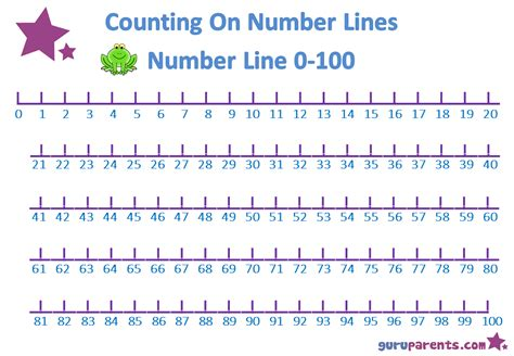 printable number line for kindergarten number line charts guruparents