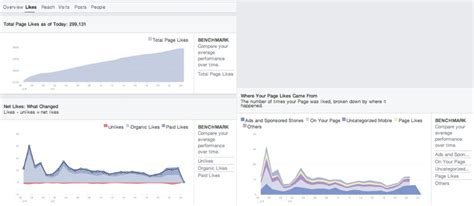 fb insight how to build online engagement using facebook insights