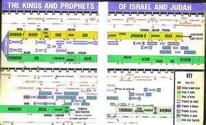 5 best images of of israel and judah and prophets