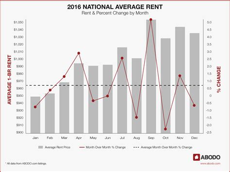 average rent by state abodo annual rent report 2016 in review