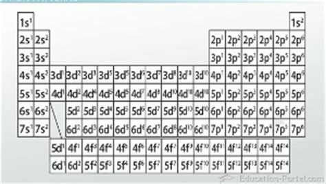 pattern of energy levels electron configurations in atomic energy levels video