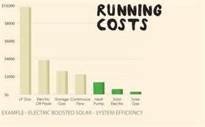 Running Costs What Do You Need To Ecosmart Solar