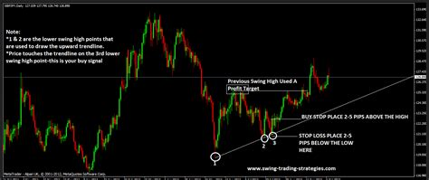 forex swing strategy forex scalping system learn forex scalping techniques
