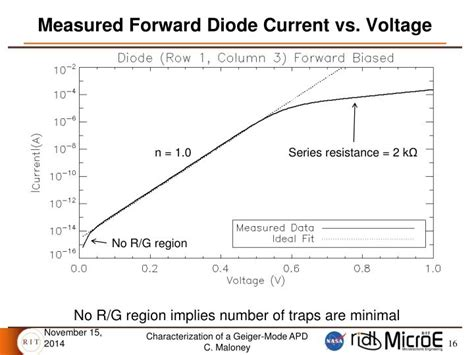 diode voltage vs forward voltage definition forward voltage of diode 28 images diodes electronics in meccano diode