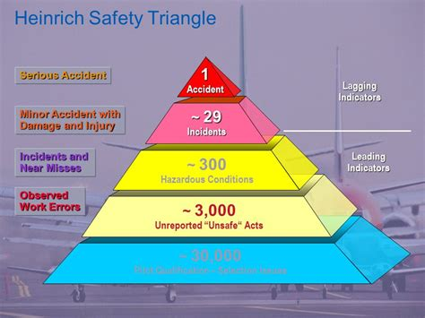 safety pyramid diagram designing a patio gt gt 21 pretty