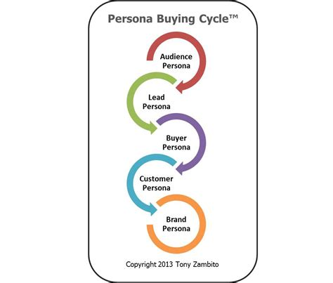 buy cycling 5 buying behaviors of the persona buying cycle customerthink
