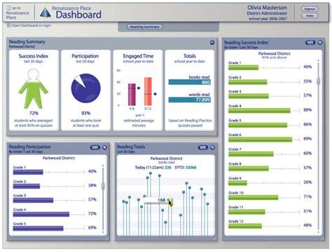 Data Visualization Toolkit Dashboards School Data Dashboard Template