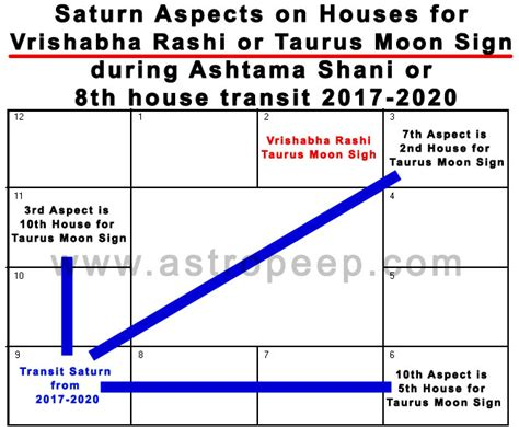 saturn in different houses 7th lord in different houses remedy freewill and simple