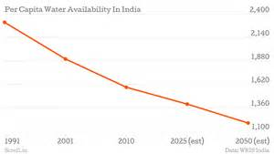 Blueprint Builder why linking rivers will not solve india s water crisis