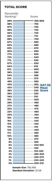 Mba Teste Percentile by Revised Gmat Percentile Scores July 2014 Gmat Scoring