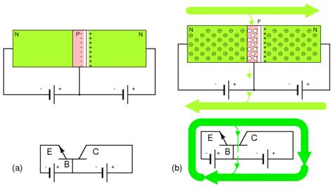npn transistor forward bias lessons in electric circuits volume iii semiconductors