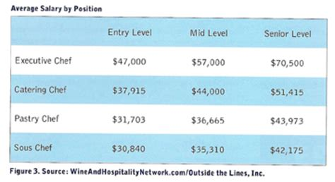 Kitchen Manager Average Salary Industry Salary Survey How Does Your Salary Rank